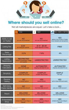 Where are the best places to go to sell online Infographic is part of Selling Online business - It's worth taking a look around You ca see the different website benefits and different fees in this infographic Business Help, Craft Business, Online Business, Business Ideas, Business Writing, Business Money, Etsy Business, Business Quotes, Digital Marketing Strategy