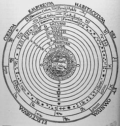 The Geocentric Paradigm  Below is an image of the universe as conceived of by Aristotle and Ptolemy.  The earth is composed of four elements...