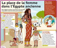 Fiche exposés : La place de la femme dans l'Égypte ancienne