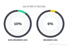 Do top-performing ads use dynamic keyword insertion?