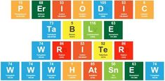 periodic table writer. convertir cualquier texto en una tabla periodica