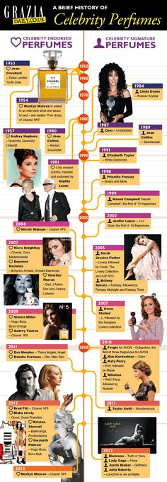 A History Of Celebrity Perfumes From Elizabeth Taylor White Diamonds To Lady Gaga Fame:
