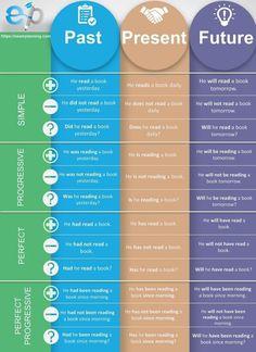 English Grammar Tenses, Basic Grammar, Learn English Grammar, English Verbs, English Language Learning, English Writing, English Study, Simple English Grammar, English Help