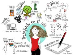 Mi cv en visual thinking (parte 2)  idibujos.tumblr.com Lararog.wix.com/portafolio Visual Thinking, Design Thinking, Mind Map Design, Mind Map Art, Visual Management, Life Map, Beautiful Notes, Graphic Design Pattern, Notes Design