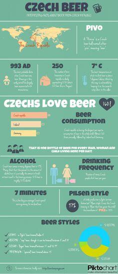 České pivko v infografice.