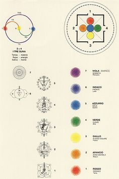 The System of the Chakras #chakrasgoddess