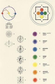 La tradition des chakras / colorsystem / Systèmes de couleurs dans l'art et les…