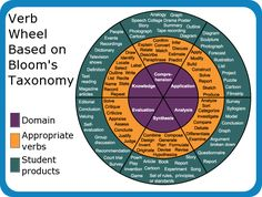 The Best Resources For Helping Teachers Use Bloom's Taxonomy In The Classroom [NB. This is not aligned to the New Bloom's Taxonomy, which includes creating/designing as a higher order thinking level] Instructional Strategies, Differentiated Instruction, Teaching Strategies, Teaching Tips, Instructional Technology, Teaching Art, Differentiation Strategies, Instructional Design, Blooms Taxonomy Poster