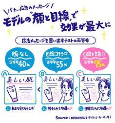 広告に顔を入れつつ、目線をコピーに向けたら、効果が最大になった。 ■広告テストの正答率 顔なし:40% 顔あり:55% 顔と目線:75% 理由は、モデルの目線が「人間の注意」をコピーに向かわせたため。 広告に顔をつけるのも有効だった、広告を眺める時間が4倍も長くなった 書籍「# HOOKED」より Life Hackers, Psychology Facts, Japanese Design, Facebook Marketing, Advertising Design, Design Thinking, Powerful Words, Layout Design, Infographic