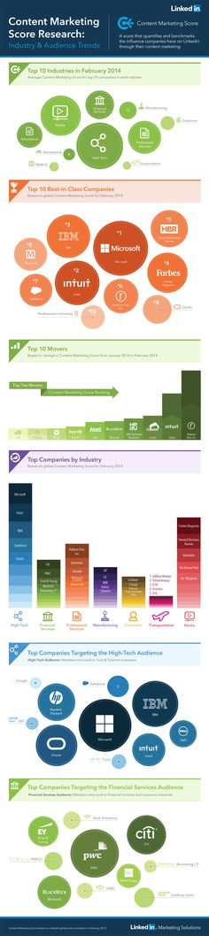 LinkedIn Content Marketing Score Industry and Audience Trends 2014 an infographic