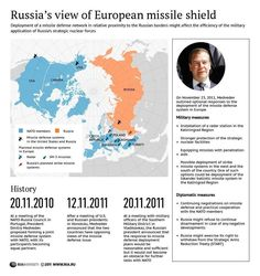 Russia's view of European missile shield