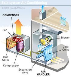 """HowStuffWorks """"How Air Conditioners Work: Window and Split-system AC Units"""" Refrigeration And Air Conditioning, Heating And Air Conditioning, Jacuzzi, Furnace Maintenance, Hvac Repair, Mechanical Ventilation, Energy Efficient Homes, Energy Efficiency, Mechanical Design"""