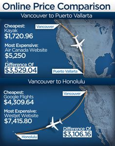How to get the best airfare rates