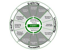 Graphic of inquiry based learning.