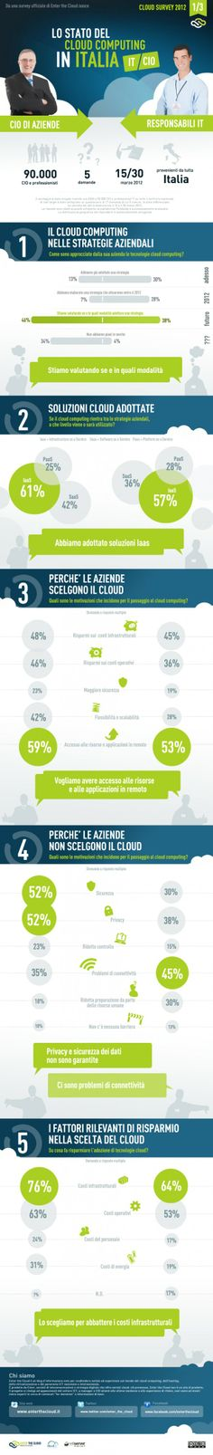 Cloud survey 2012 | Enter the Cloud: la visione di CIO e IT professional a confronto