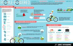 Infographic: being bike-friendly in America