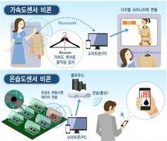 """근거리 Bluetooth Low Energy(Bluetooth 4.0) 통신 기술을 활용한 Beacon의 등장! Beacon은 사용자의 위치를 파악하여 쿠폰 및 제품 정보 등을 스마트 폰에 띄어주는 기능을 한다. 쇼핑 분야 이외에도 비콘의 활용 분야는 더 넓어지고 있다. """"비닐 하우스에서의 온습도 센서 부착 비콘을 적용한 온습도 모니터링"""" """"의류매장에서 가속도 센서 부착 비콘을 이용한 인터랙티브 마케팅 구현 사례"""""""
