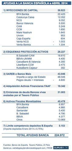 Importe de las ayudas del Estado español a la banca