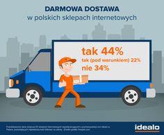 1 grudnia to Dzień Darmowej Dostawy! O tym, jakie wiążą się z tym korzyści i czy bezpłatna przesyłka to rzeczywiście rzadkość w polskim e-commerce, przeczytacie na naszym Blogu: http://www.idealo.pl/blog/424-nie-zapomnij-1-grudnia-to-dzien-darmowej-dostawy/