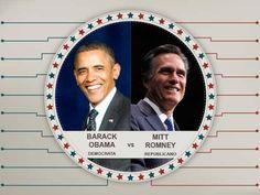 As marcas que financiam Obama e Romney
