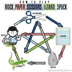 Rock, Paper, Scissors, Lizard, Spock @Becca Thomas Have you gotten to this part of the big bang theory yet?