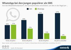 Infografik: WhatsApp bei den Jungen populärer als SMS | Statista