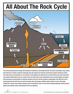 This worksheet is an encompassing guide on how rocks are formed in the rock cycle. This worksheet also includes lots of useful resources. #rockformation #worksheet #rockcycle