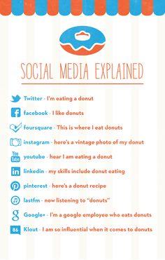 How to explain social media from donuts
