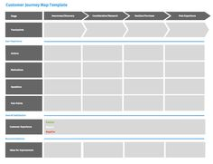 Bildergebnis für customer journey template