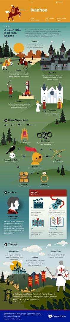 Ivanhoe Infographic | Course Hero
