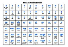Image result for Phonogram Sounds