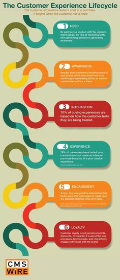 Get to Know Your Customer Experience Lifecycle #CXM #infographics