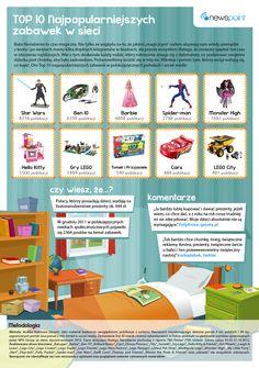 """Wspólnie z dwumiesięcznikiem """"Branża Dziecięca"""" postanowiliśmy sprawdzić jakie są najpopularniejsze zabawki w polskim internecie. Oto one :)"""