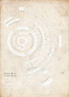 Family Tree Diagram of Greek Mythology, Severino Ribecca