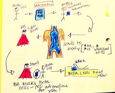 How do Beta Blockers work!? Here is the BB superhero that will explain it all. [When I say adrenaline, Im referring to epinephrine and norepinephrine.] :) Also, a good Nclex tip: all Beta Blockers end in LOL. Propanolol, Metoprolol, Atenolol, Carvedilol