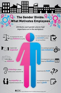 IDG Research Infographic: What Motivates Each Gender in the Workplace  http://idgknowledgehub.com/infographic-what-motivates-each-gender-in-the-workplace/2013/02/12/