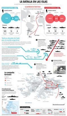 Parthian Empire, World Conflicts, Falklands War, Alternate History, World War I, Military History, Warfare, Art History, Mind Maps
