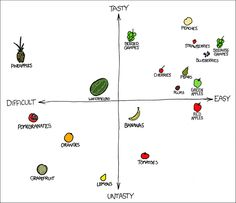XKCD's graphic of fruits mapped by tastiness and difficulty. It's brilliant.