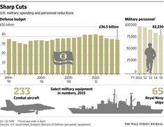 Graphic: U.K. to Boost Spending on #Military Equipment http://on.wsj.com/1I6mWqt