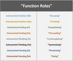 Function roles the core purpose of jungs 8 functions marvel mbti types Enfp Personality, Personality Psychology, Myers Briggs Personality Types, Psychology Quotes, Jungian Psychology, Psychology Careers, Infj Functions, Cognitive Functions Mbti, Introverted Sensing