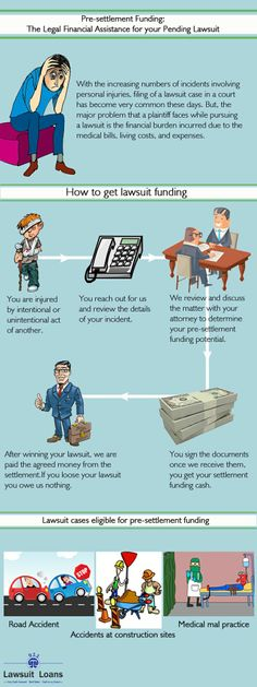 The Legal Financial Assistance for your Pending Lawsuit