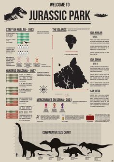 Jurassic Park infographic