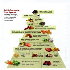 Below is Dr.Andrew Well's Anti-Inflammatory food pyramid, which shows the food and quantity of food which should be included in an anti-inflammatory diet. Description from naturalpainrelief.tk. I searched for this on bing.com/images
