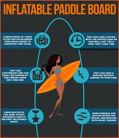 With the increasing popularity of stand up paddle boarding we wanted to help our viewers determine what is the best board for them. What are the reasons an inflatable paddle board are preferred than a standard sup board? #infographic #sports