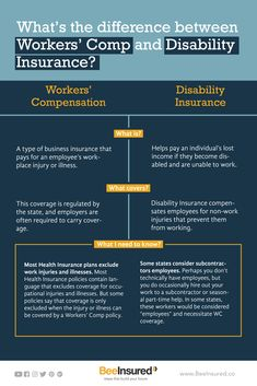 What's the difference between Workers' Comp and Disability Insurance? Disability Insurance, Life Hacks, Learning, Free, Studying, Teaching, Lifehacks, Onderwijs