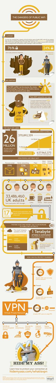 The dangers of public WiFi #infografia #infographic #internet