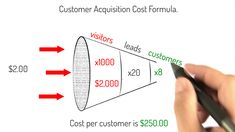 8 Ways to Generate Low Customer Acquisition Cost (CAC) for SaaS Startups. Build your business for the long-term with these proven strategies - By Matthew. Free Advertising, Marketing And Advertising, Customer Lifetime Value, How To Read People, Marketing Channel, Social Media Engagement, Customer Appreciation, Marketing Techniques, How To Introduce Yourself