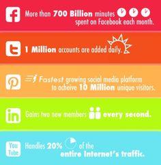 Latest Social Media Stats