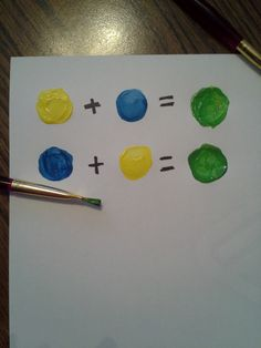 COMMUTATIVE PROPERTY: No matter whether you use yellow or blue first, you still get green. A.N.