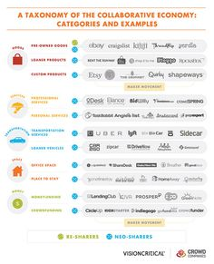 Sharing is the New Buying, the first-ever large scale look at the participants in the collaborative economy.  Report: Sharing is the New Buying, Winning in the Collaborative Economy   Web Strategy by Jeremiah Owyang   Digital Business http://lohas-scout.de/MMKswy
